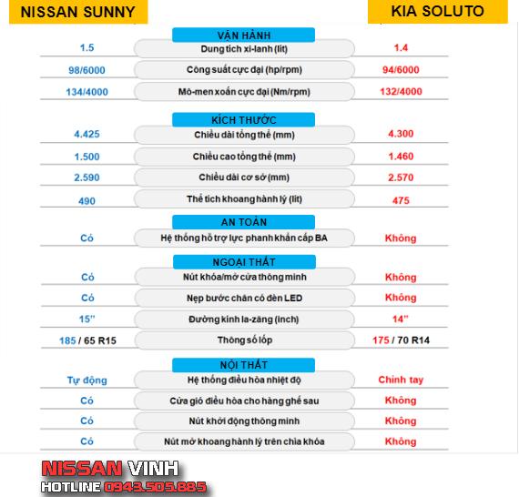 So sánh Nissan Sunny và Kia Soluto về vận hành