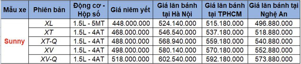 Bảng giá xe Nissan Sunny 2020