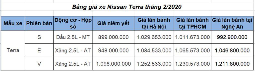 Bảng giá xe Nissan Terra 2020