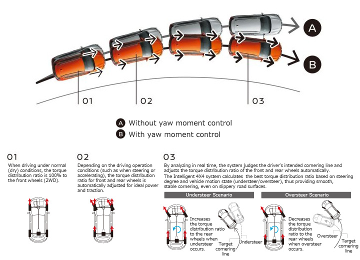 HỆ THỐNG ĐIỀU KHIỂN CẦU ĐIỆN TỬ THÔNG MINH Giúp xe ổn định khi vào cua