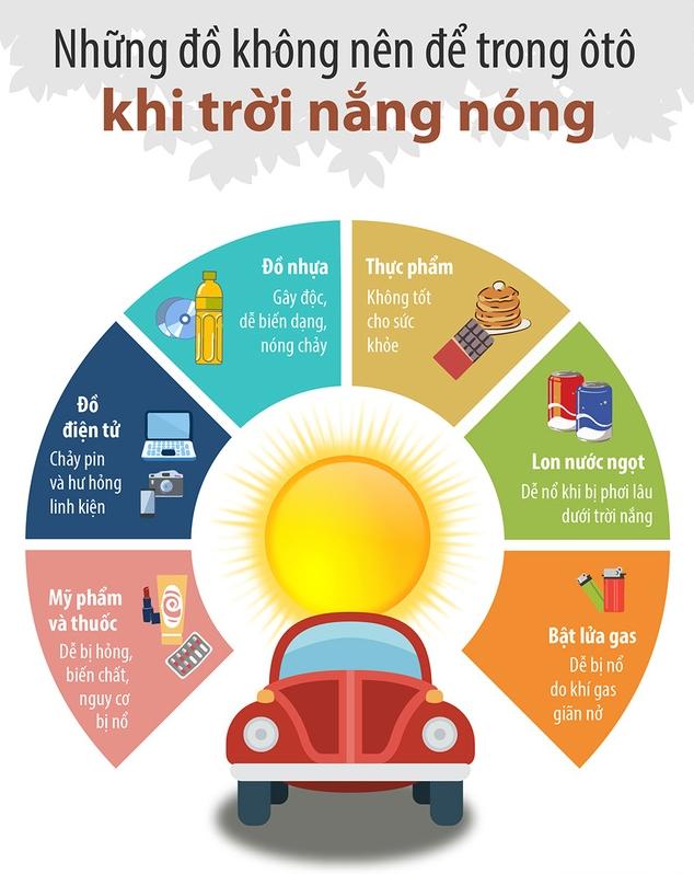 Những vật 'cấm kỵ' để trong ô tô ngày nắng nóng 1