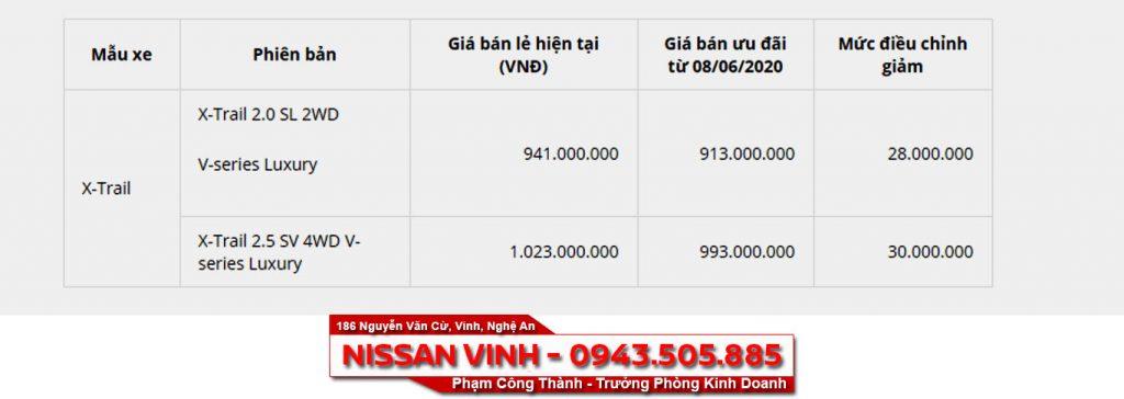 Ưu đãi giá đặc biệt cho Nissan X-Trail 2020